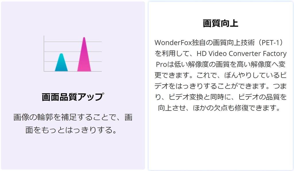 WonderFox独自のビデオエンコード技術