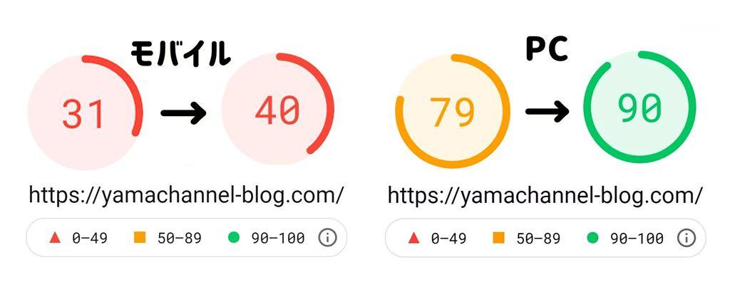 ブログ表示速度